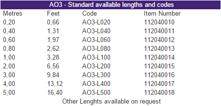 A03 - Standard available lengths and codes