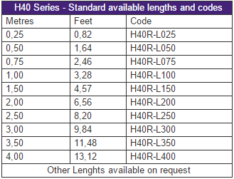 H40 - Standard available lengths and codes