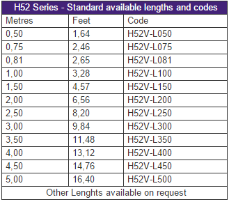 H52 - Standard available lengths and codes