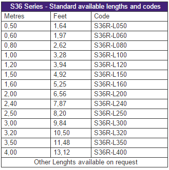 S36R - Standard available lengths and codes