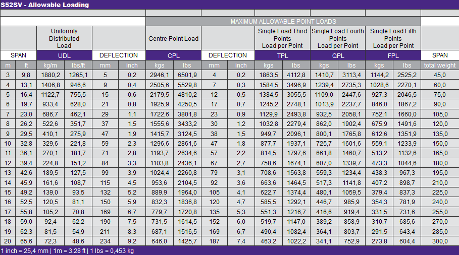 S52SV - Allowable Loading