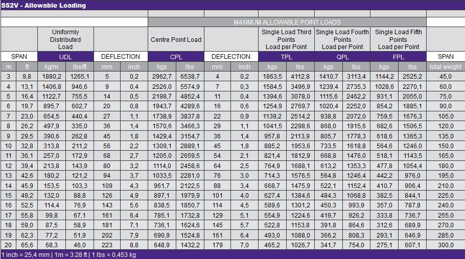 S52V - Allowable Loading